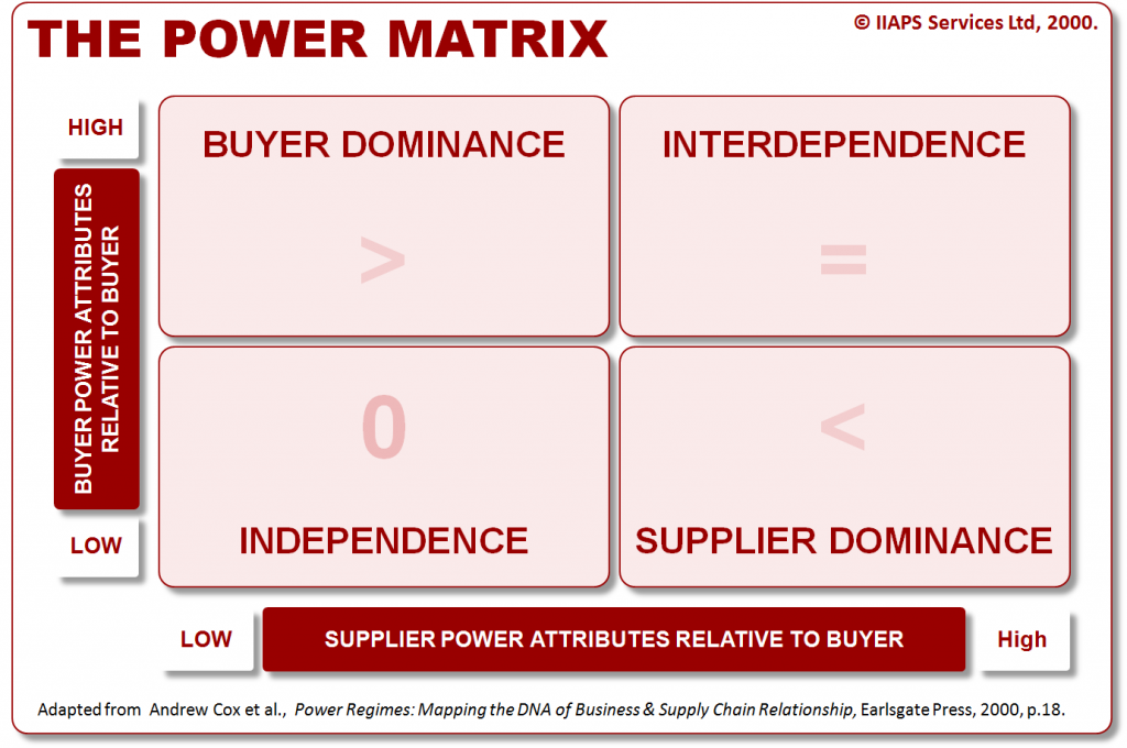 The Power Matrix Figure