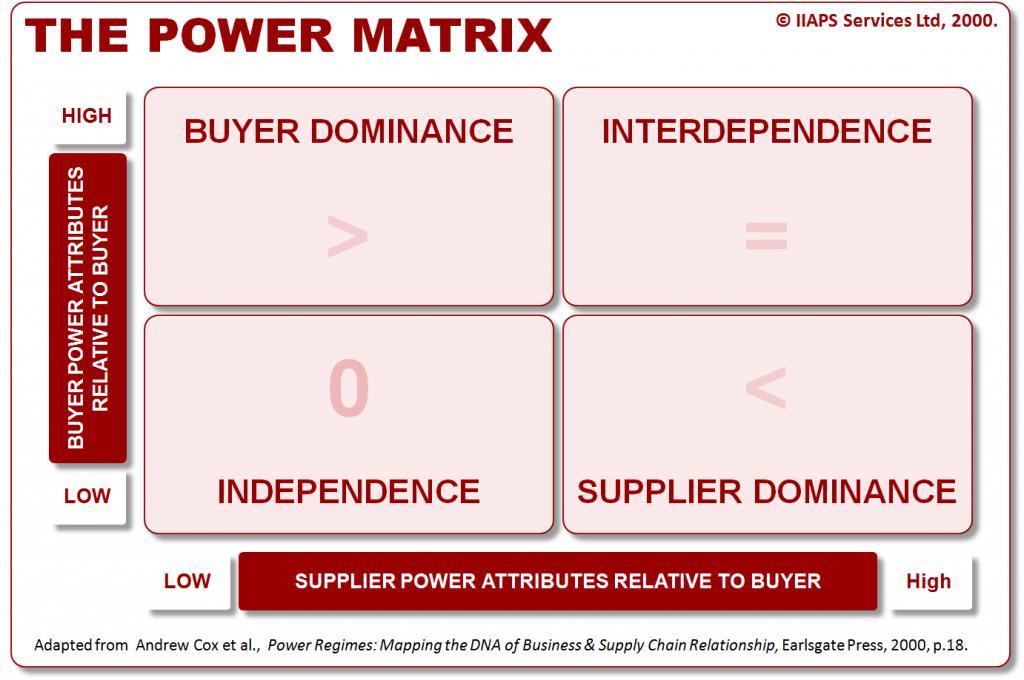 The Power Matrix Figure