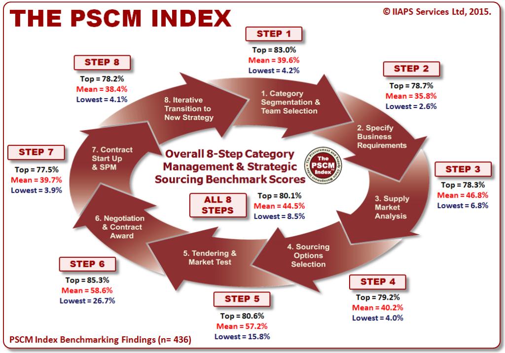 8-Step Process Benchmarking Scores