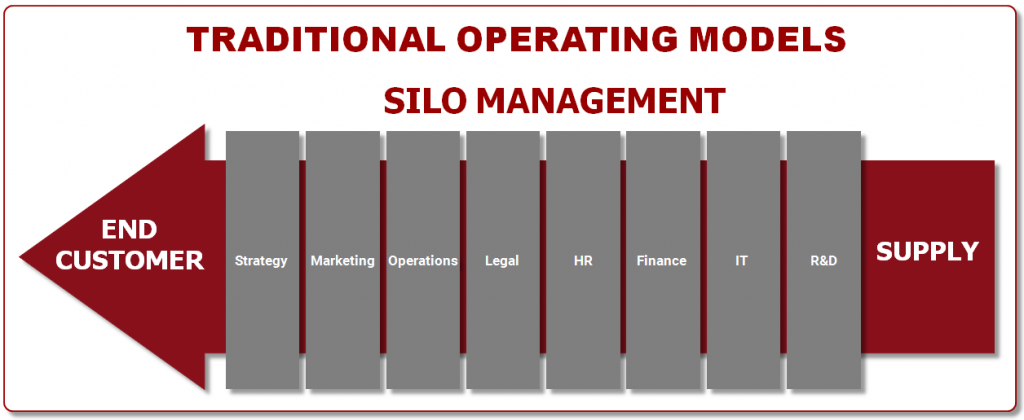 Traditional Operating Models - Silo Management