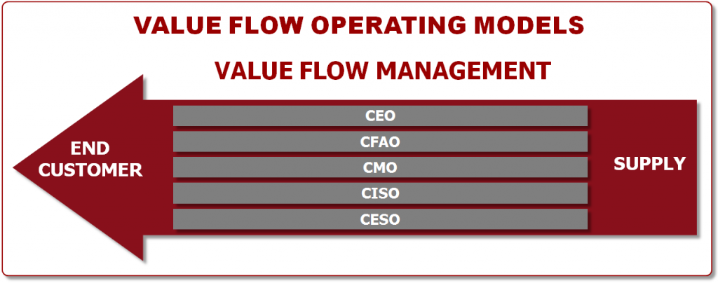 Value Flow Operating Model