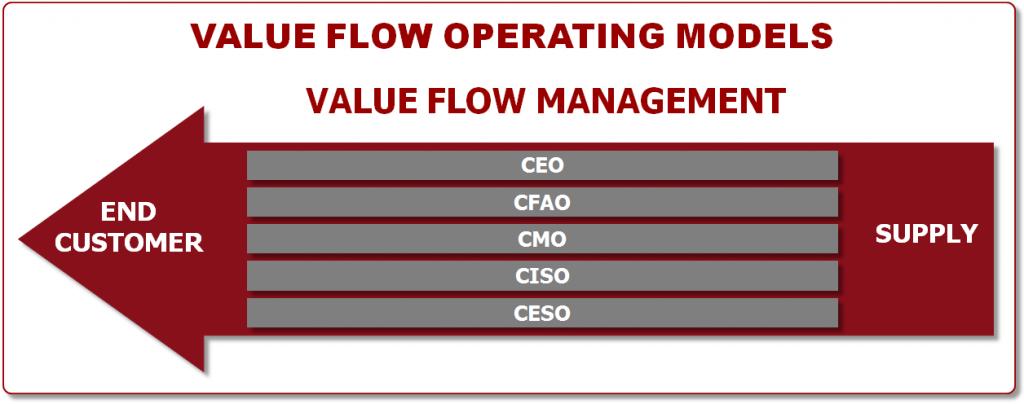 Value Flow Operating Model