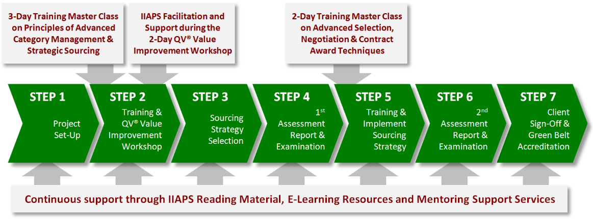 7step of sourcing 4 service accountability value efficiency strategic sourcing approach – output view activities in each of the seven steps are tailored by the nature of the goods or services.